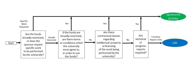 Decision flow to distinguish between a gift and sponsored activity.