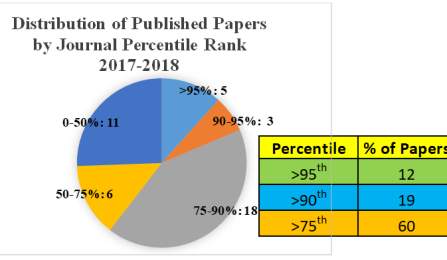 Pie chart on published papers in Geography.