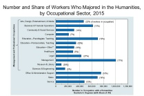 Number and Share of Workers Who Majored in the Humanities, by Occupational Sector Infographic.