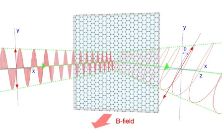illustration showing a light wave reflected off a sheet of graphene