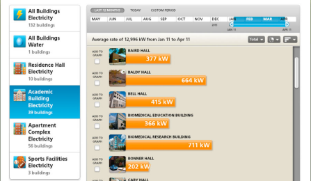 A screen shot of the UB Sustainability Dashboard