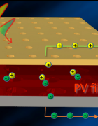 Conceptual illustration of new photovoltaic device with nanopatterned light-trapping electrodes on the top and bottom interfaces of the active material layer.