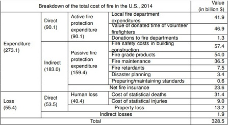 Chart showing cost of fire by segment