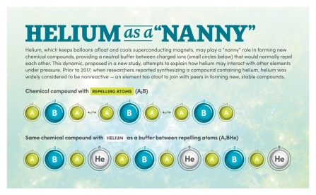 Infographic showing how helium acts as a neutral buffer in molecules with different numbers of positively and negatively charged ions. It acts as a mediator between charged ions that would normally repel one another.