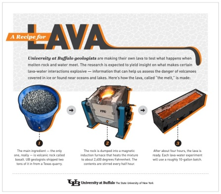 An infographic showing the steps of making lava: You start with basaltic rock, melt it in a high-powered induction furnace to about 2,400 degrees Fahrenheit, and stir it about every half hour for four hours.