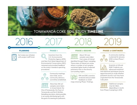 A timeline showing the progress of the Tonawanda Coke Soil Study, from planning in 2016 to Phase 1 sampling in 2017, Phase 2 sampling in 2018, and source apportionment in 2019.