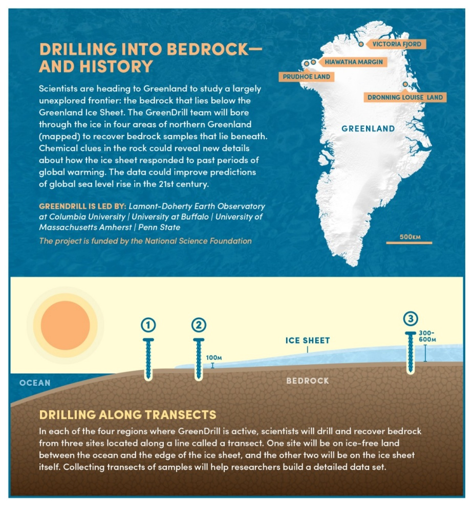 Infographic including a map showing the location of four drilling sites near the edge of the ice sheet in different areas of northern Greenland. Part of the infographic also shows how the team will drill in each of the four regions. In each region, the team will drill at three sites along a line called a transect, with one site just off the ice sheet and two sites on the ice sheet at varying thicknesses of ice. Infographic also includes a project description, as outlined in the press release.