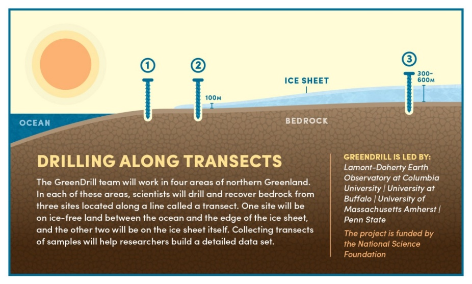 Infographic showing how the team will be drilling in each of the four regions of northern Greenland. In each region, the team will drill at three sites along a line called a transect, with one site just off the ice sheet and two sites on the ice sheet at varying thicknesses of ice. Infographic also includes a project description, as outlined in the press release.