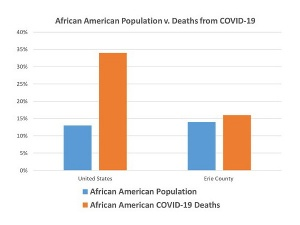 Chart showing the disparity between the African American population and African American deaths caused by COVID-19 in the united states and in Erie County.