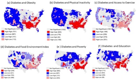 Six maps of the USA showing Type 2 diabetes prevalence associated with six risk factors: obesity, physical inactivity, access to exercise, food environment index, poverty, and education.