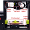 A picture of a 3D printer, with certain parts such as the Y-axis motor and extruder, labeled.