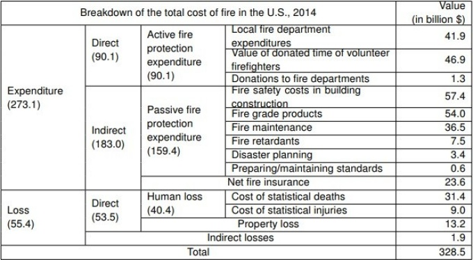 chart with brreakdown of total cost of fire in the U.S. in 2014