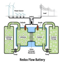 Illustration showing how a redox flow battery works.