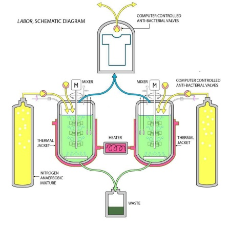 "Schematic drawing of fermenters incubating the scent of ""Labor.""."