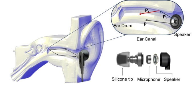 Graphic illustrating when a sound is played into someone's ear, the sound propagates through and is reflected and absorbed by the ear canal — all of which produce a unique signature that can be recorded by a microphone attached to the earbud, which then sends the info via Bluetooth to the user's smartphone for verification.