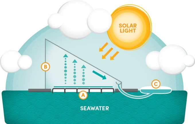 Illustration of a solar-powered water purifier
