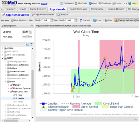 XDMoD application kernel performance monitoring.