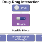 drug-drug interaction and potential effects .
