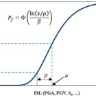 The generic form of a fragility function for a given intensity measure, IM.
