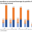 Percent of income spent on processed beverages.