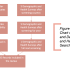 Figure #2: Flow Chart of Database and Demographic and Health Survey Search .