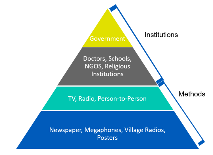 Institutions and methods of communication.
