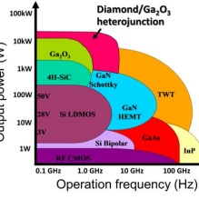 Chart displaying Output power (W) and Operation frequency (Hz).