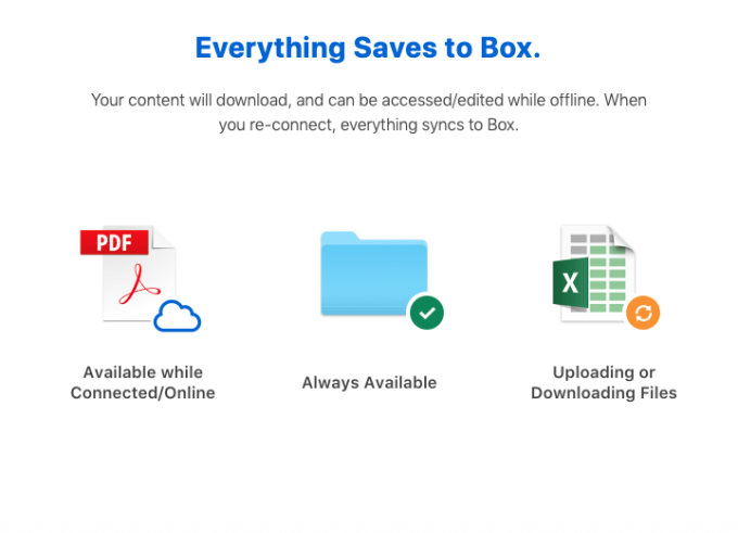 An infographic showing three stages of files in Box Drive: available while connected/online, always available, and uploading or downloading.