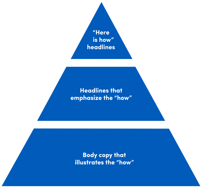 """Here is how"" - Content Hierarchy."