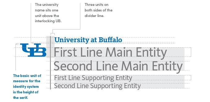 Interlocking UB to the right -- followed by a grey vertical divider line with three units of white space on both sides of the line. The 'University at Buffalo' text sits to the right of the divider line one unit above the interlocking UB. Below the 'University at Buffalo' text are additional lines referencing the entity: First Line Main Entity (zone one), Second Line Main Entity, First Line Supporting Entity (zone two), Second Line Supporting Entity. The basic unit of measure for the identity system is the height of the serif in the interlocking UB logo.