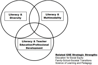 Venn diagram showing the three focus areas of research, teaching and services: Literacy and Diversity; Literacy and Multimodality; Literacy and Teacher Education/Professional Development.
