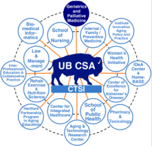 Image showing all the different university groups, schools, and organizations that make up the Center for Successful Aging.