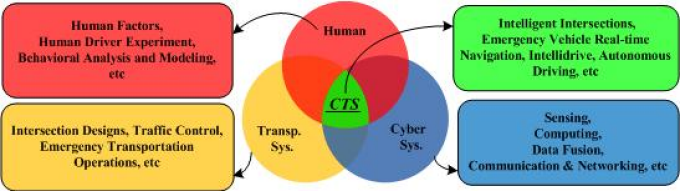 Cyber-Transportation Systems (CTS) Project diagram.