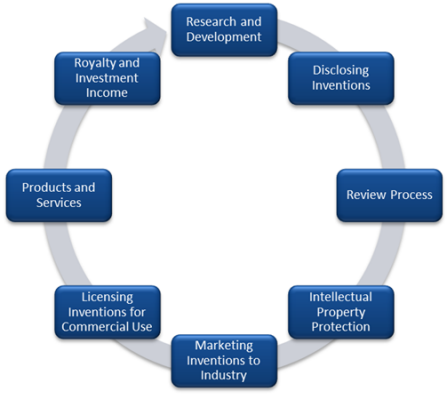 Intellectual property commercialization cycle.