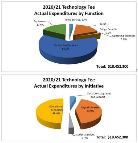 pie chart of technology fee expenditures.