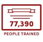77,390 People Trained.