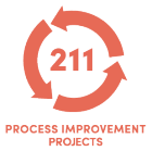211 Process Improvement Projects.