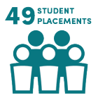 49 Student Placements.