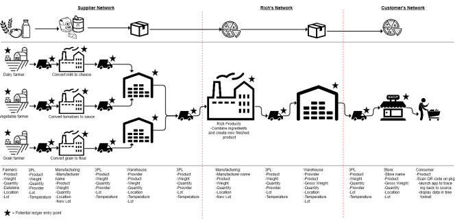 A Rich Products supply chain diagram showing from farmer to consumer.