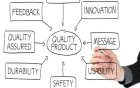 Sketch of information that goes toward creating quality, including feedback, QA, durability, safety, usability message and innovation.