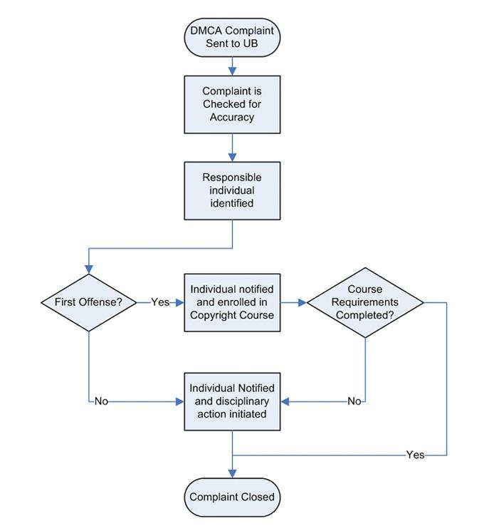 diagram of how ub handles dmca complaints